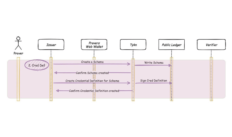 Tykn Web Wallet Architecture